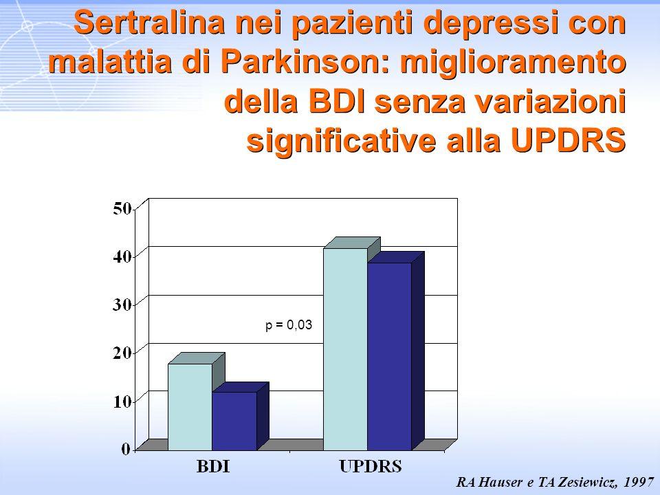 Sertralina nei pazienti depressi con malattia di Parkinson: miglioramento della BDI senza variazioni significative alla UPDRS
