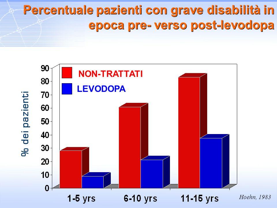 % dei pazienti Hoehn, 1983. NON-TRATTATI. LEVODOPA. Percentuale pazienti con grave disabilità in epoca pre- verso post-levodopa.