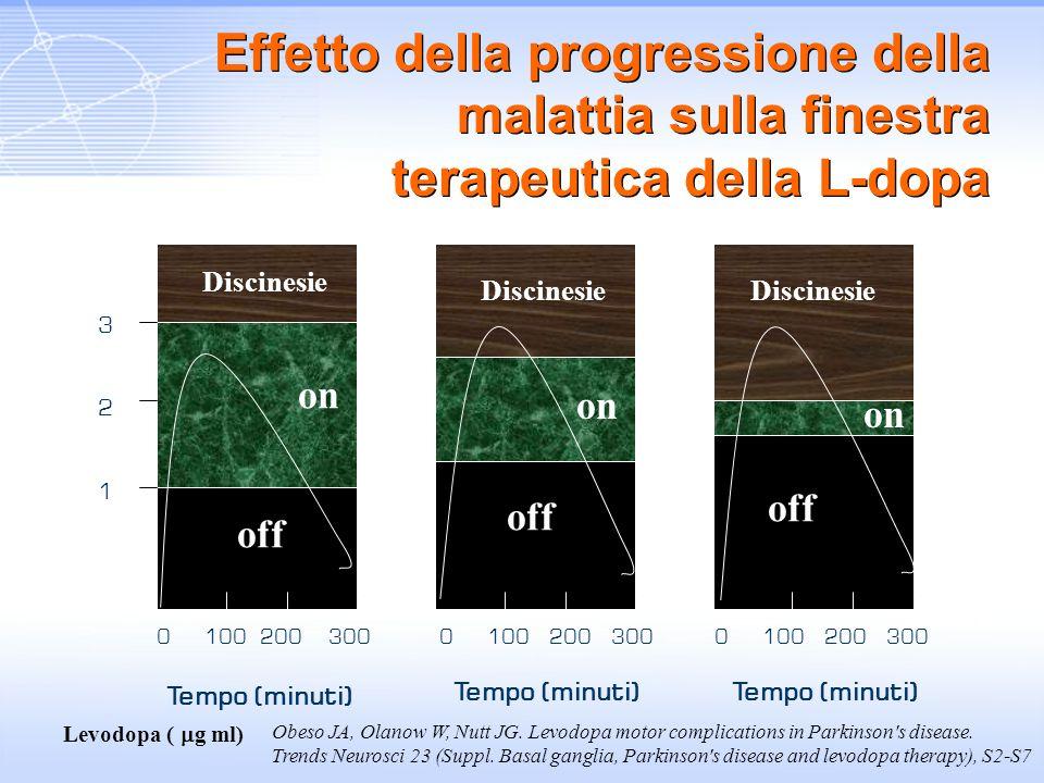 Effetto della progressione della malattia sulla finestra terapeutica della L-dopa