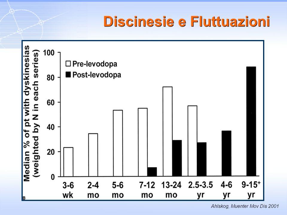 Discinesie e Fluttuazioni