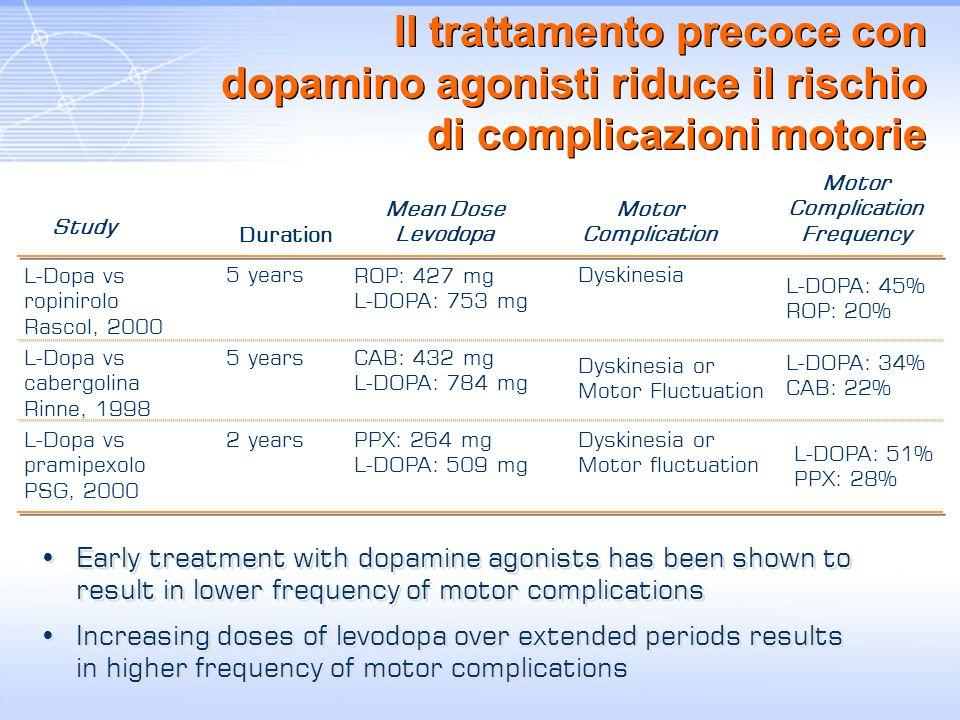 Il trattamento precoce con dopamino agonisti riduce il rischio di complicazioni motorie