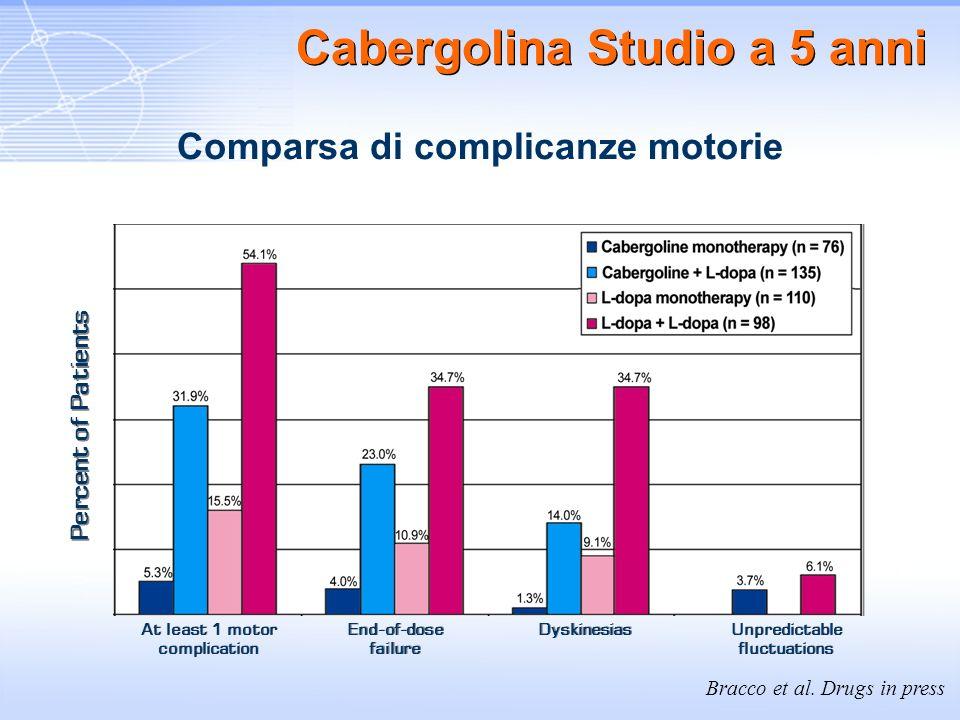 Cabergolina Studio a 5 anni