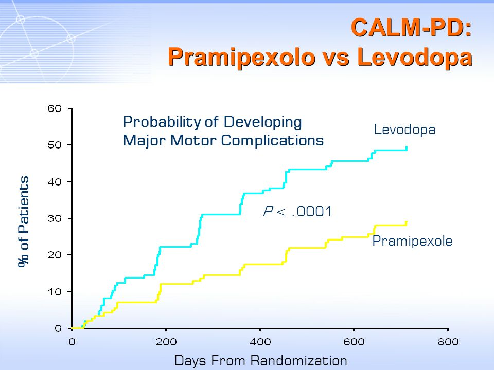 CALM-PD: Pramipexolo vs Levodopa