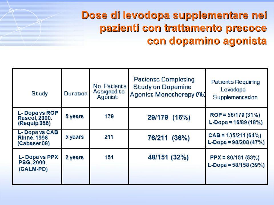 Dose di levodopa supplementare nei pazienti con trattamento precoce con dopamino agonista