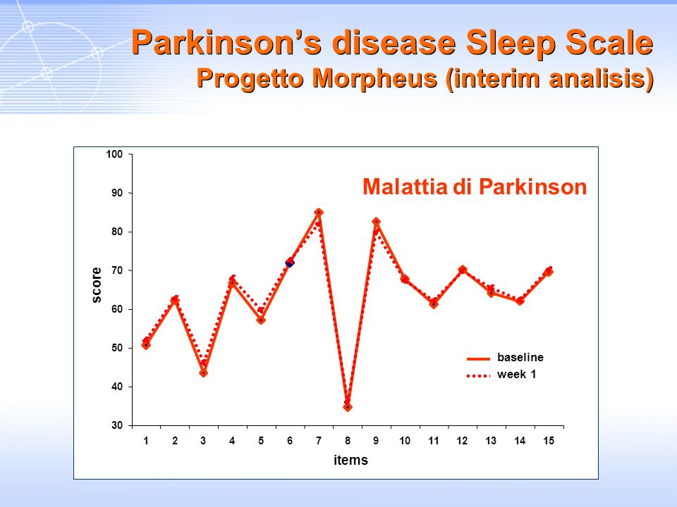 Parkinson's disease Sleep Scale Progetto Morpheus (interim analisis)