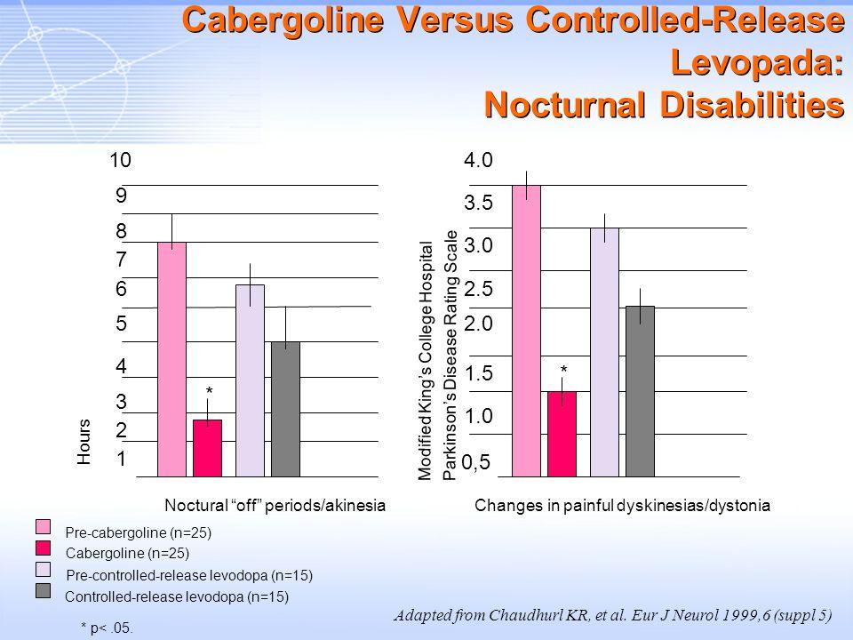 Cabergoline Versus Controlled-Release Levopada: Nocturnal Disabilities