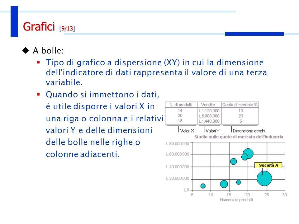rappresentazione di dati scientifici (es. variazioni di temperatura)