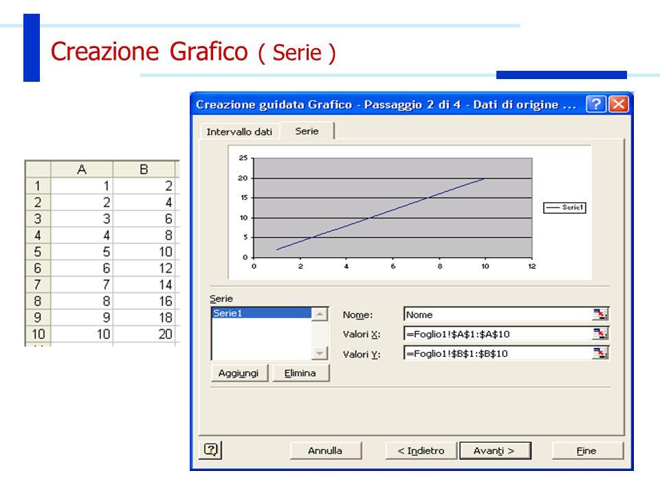 Creazione Grafico Testo Titolo del grafico Asse dei valori (X)
