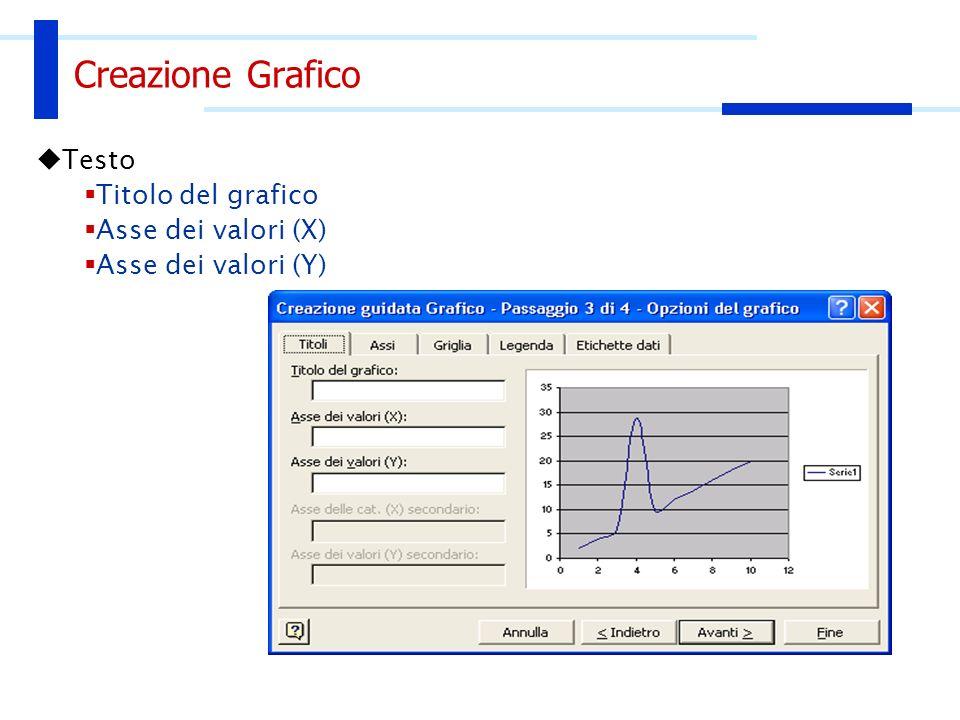 Creazione Grafico Griglia principale Griglia secondaria Assi
