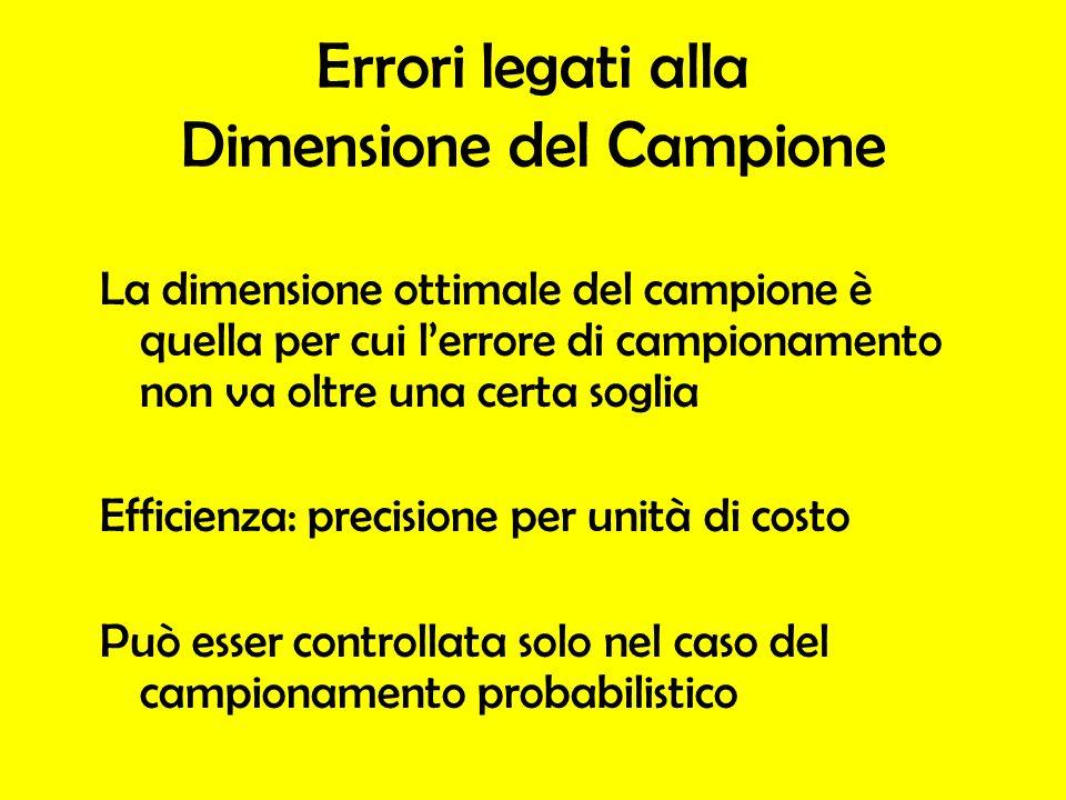 Errori legati alla Dimensione del Campione