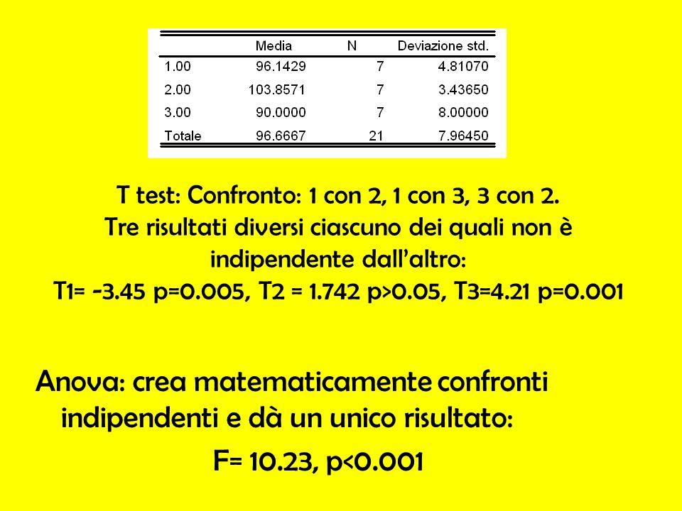 T test: Confronto: 1 con 2, 1 con 3, 3 con 2