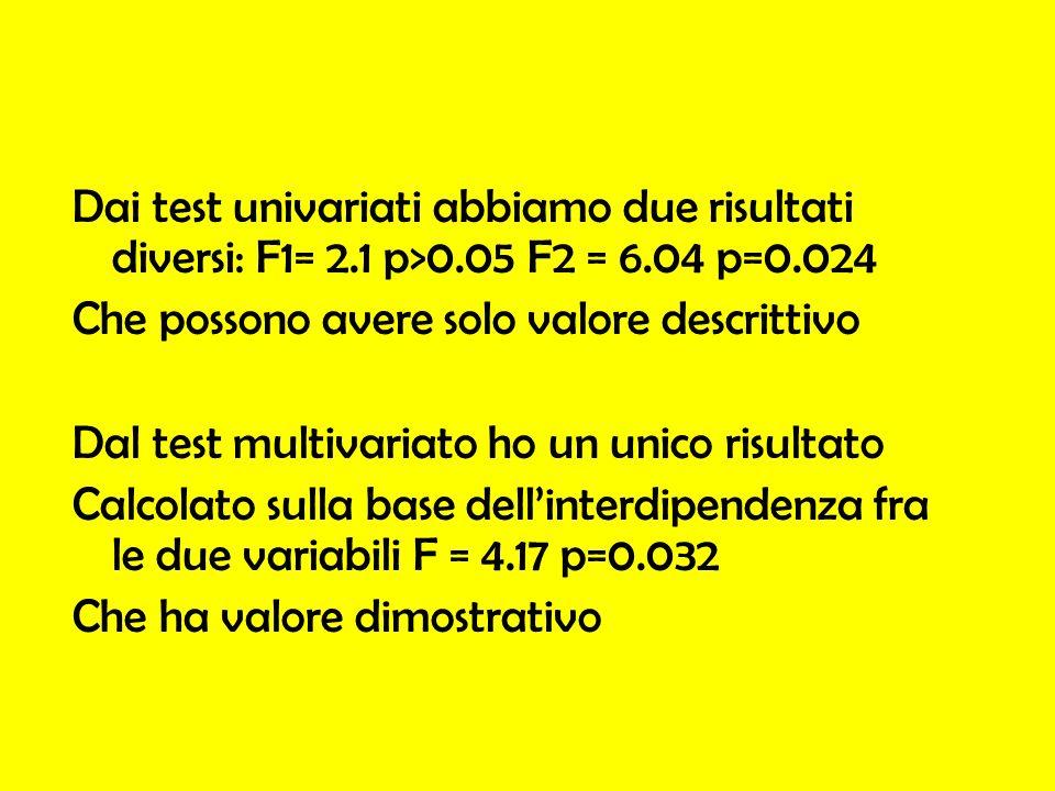 Dai test univariati abbiamo due risultati diversi: F1= 2. 1 p>0