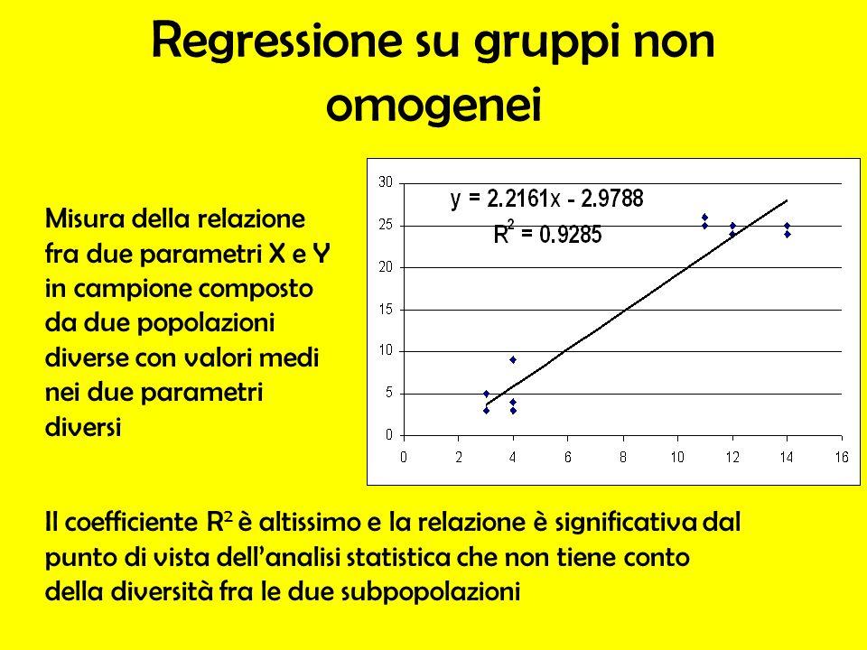 Regressione su gruppi non omogenei