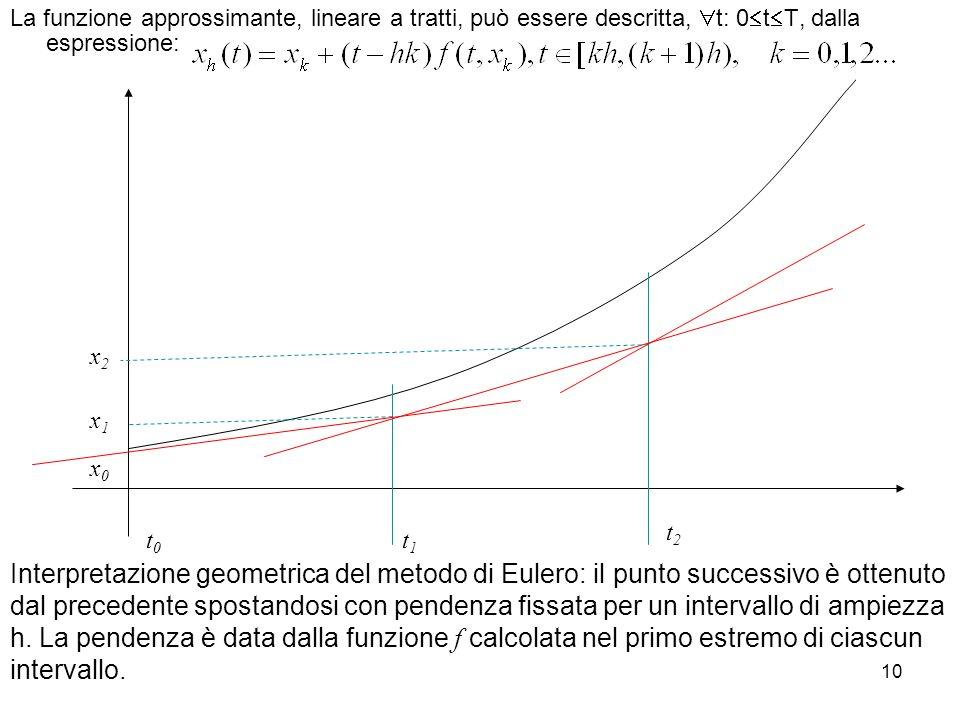 La funzione approssimante, lineare a tratti, può essere descritta, t: 0tT, dalla espressione: