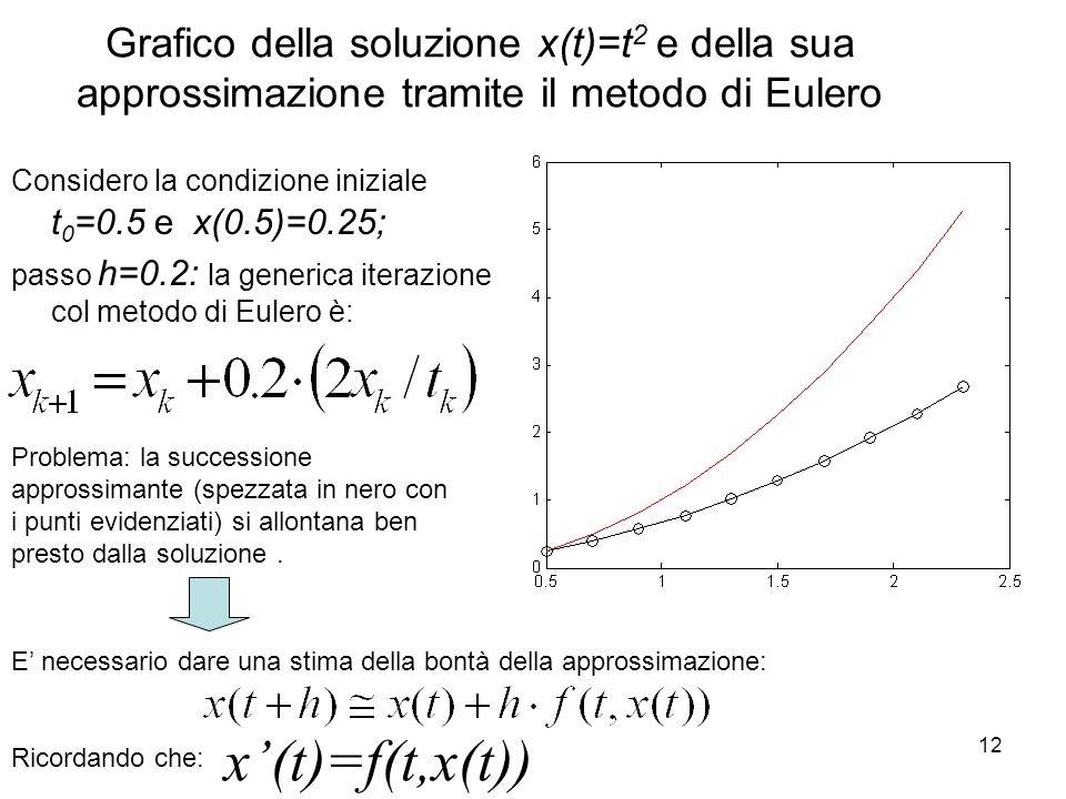 Grafico della soluzione x(t)=t2 e della sua approssimazione tramite il metodo di Eulero
