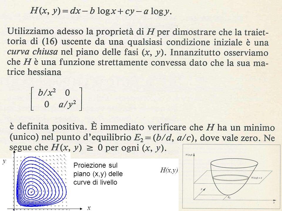 y Proiezione sul piano (x,y) delle curve di livello H(x,y) x
