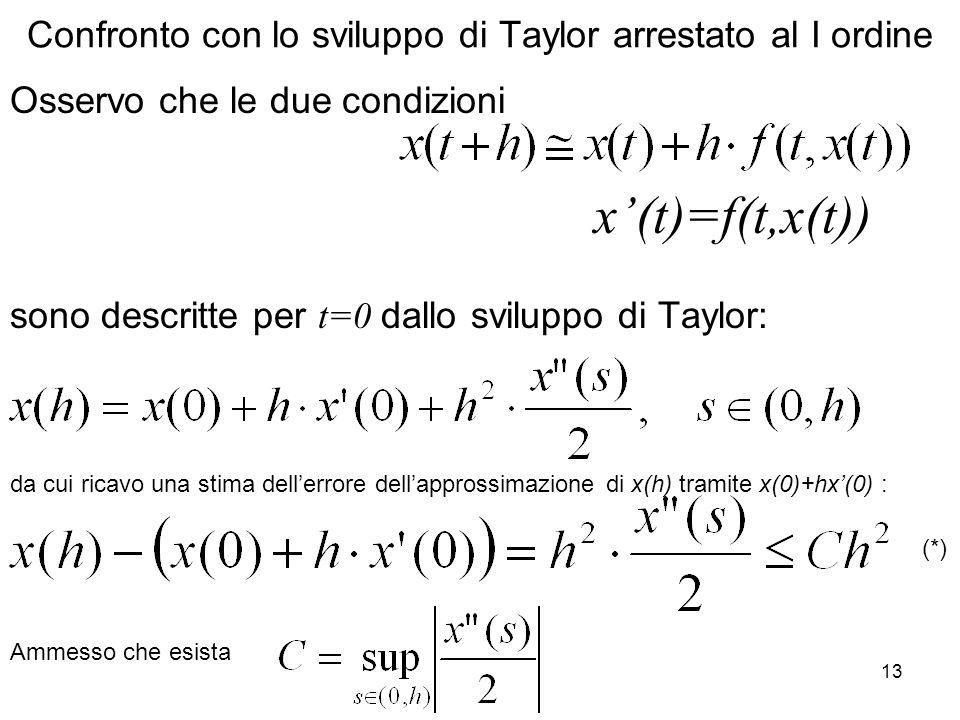 Confronto con lo sviluppo di Taylor arrestato al I ordine