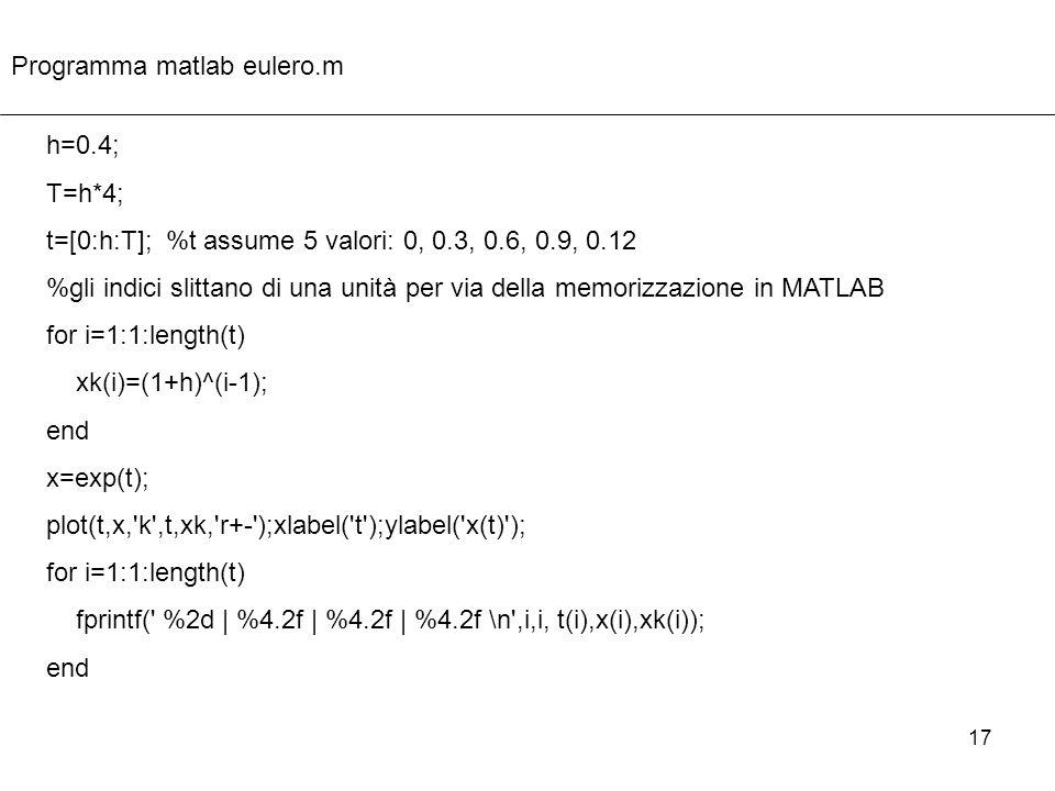 Programma matlab eulero.m
