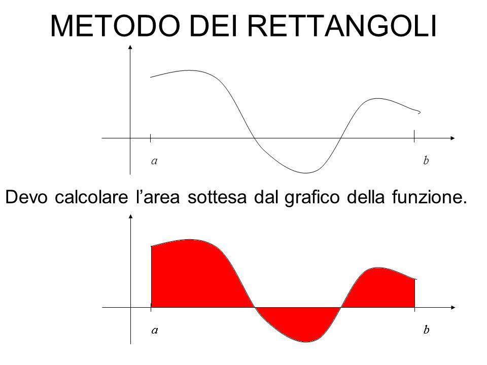 METODO DEI RETTANGOLI a b Devo calcolare l'area sottesa dal grafico della funzione.