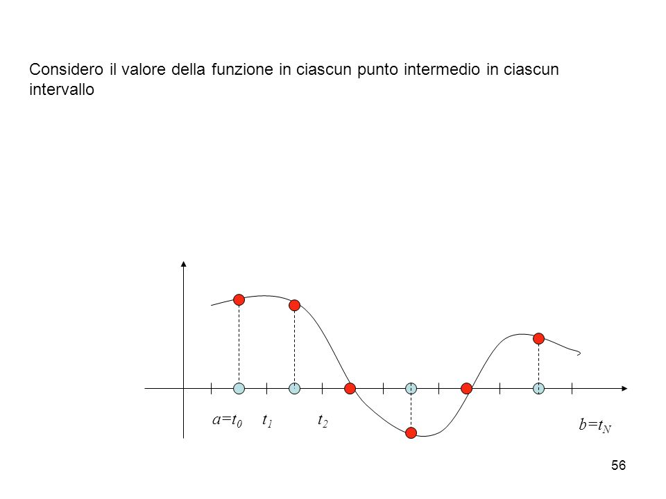 Considero il valore della funzione in ciascun punto intermedio in ciascun intervallo