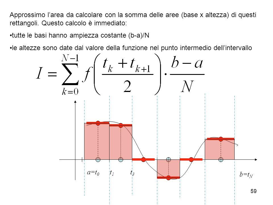 Approssimo l'area da calcolare con la somma delle aree (base x altezza) di questi rettangoli. Questo calcolo è immediato:
