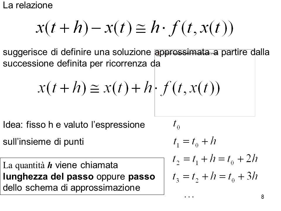 La relazionesuggerisce di definire una soluzione approssimata a partire dalla successione definita per ricorrenza da.
