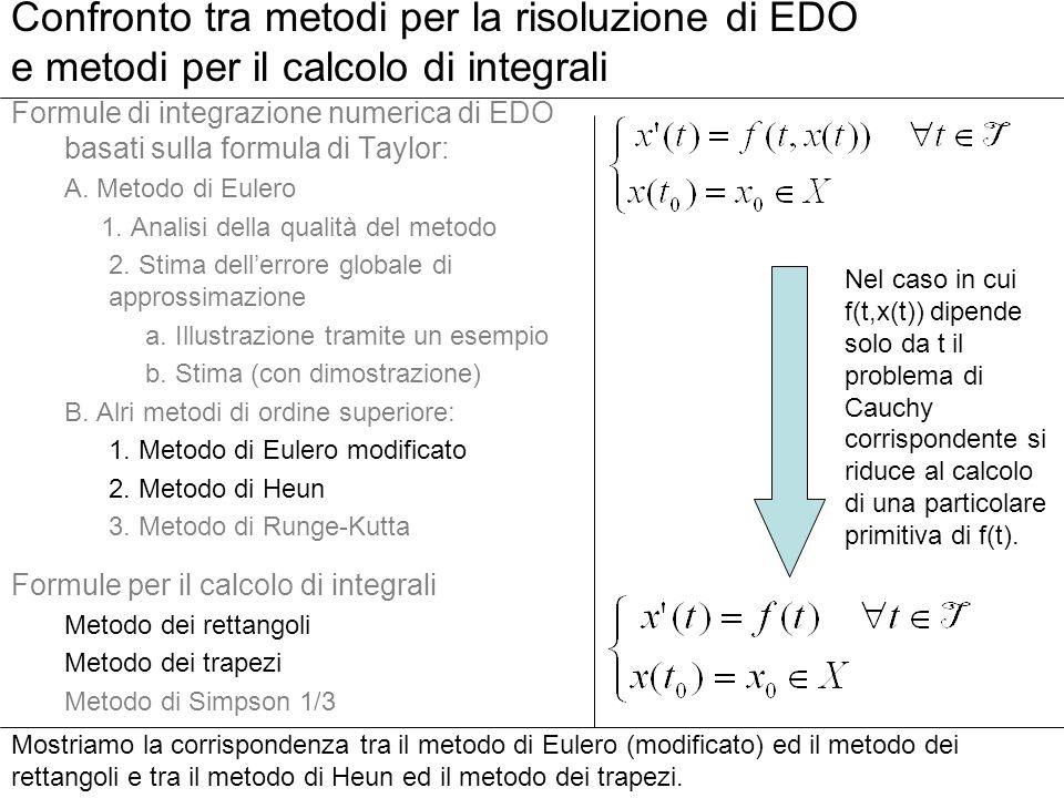 Confronto tra metodi per la risoluzione di EDO