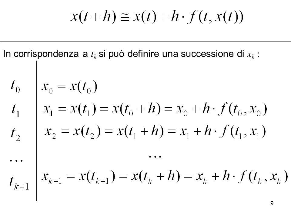 In corrispondenza a tk si può definire una successione di xk :
