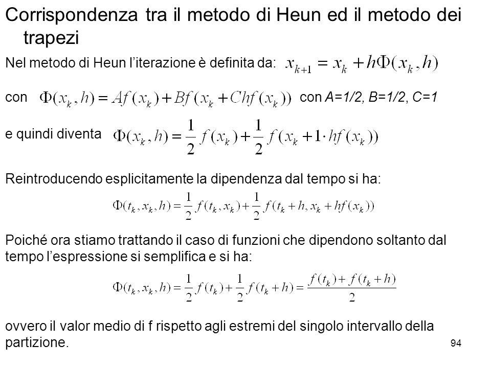 Corrispondenza tra il metodo di Heun ed il metodo dei trapezi