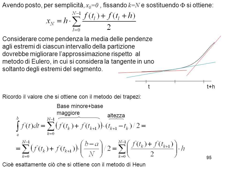 Avendo posto, per semplicità, x0=0 , fissando k=N e sostituendo  si ottiene: