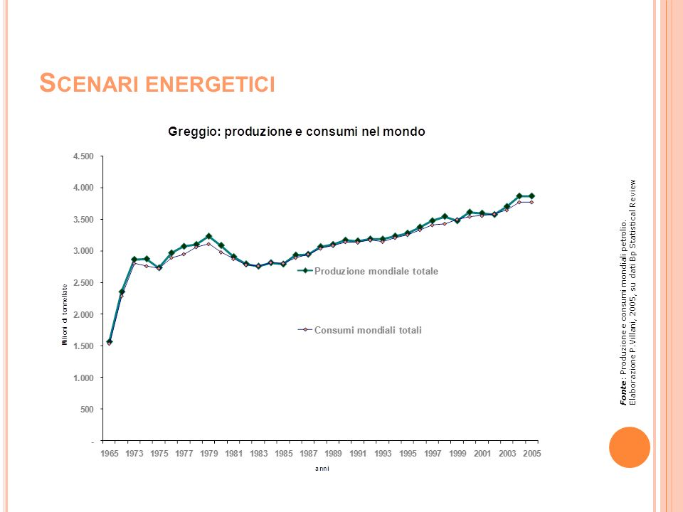 Scenari energetici Elaborazione P.Villani, 2005, su dati Bp Statistical Review.