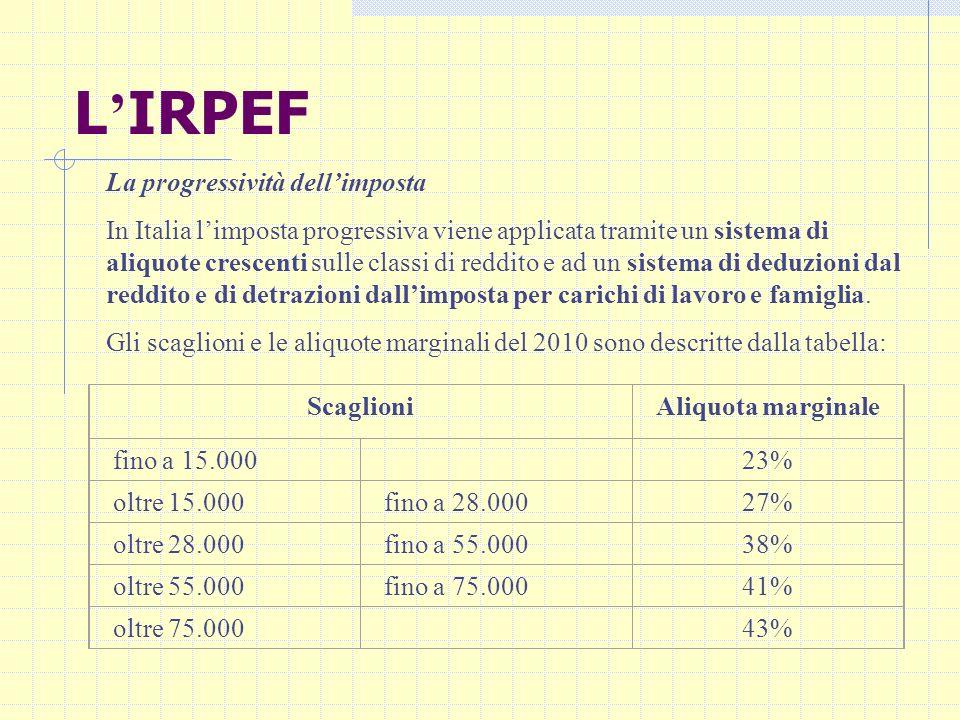 L'IRPEF La progressività dell'imposta