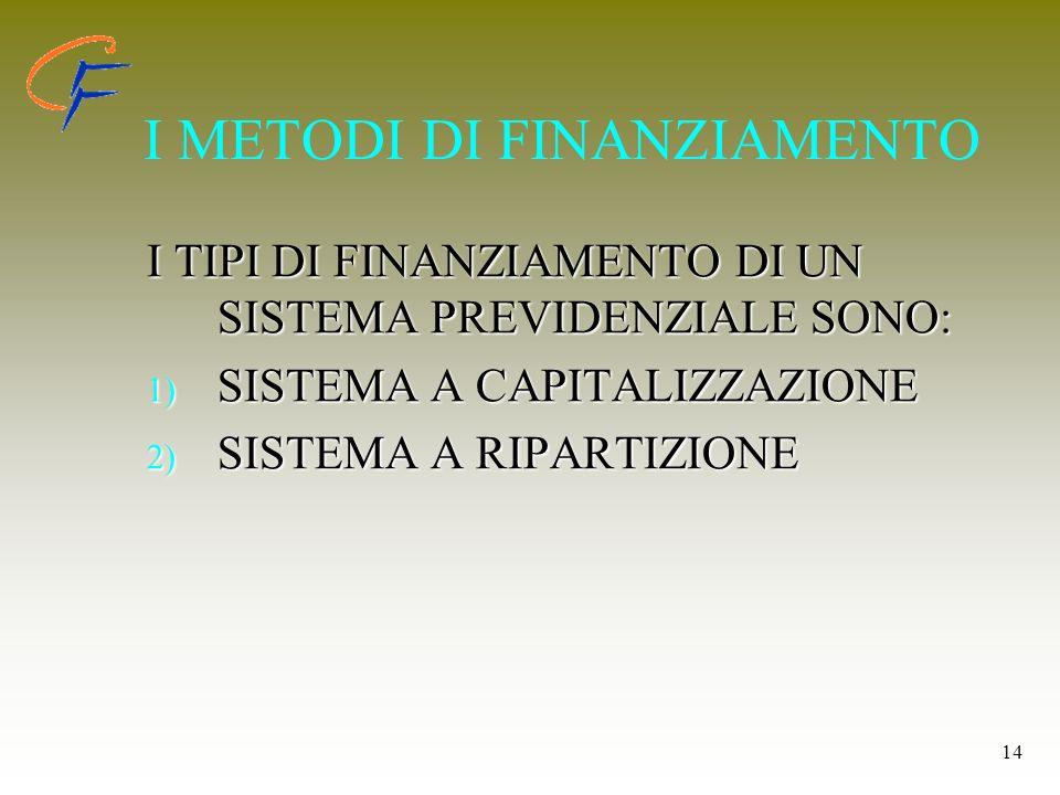 I METODI DI FINANZIAMENTO