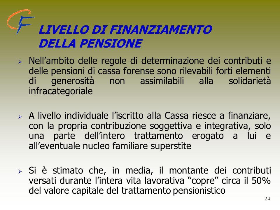 LIVELLO DI FINANZIAMENTO DELLA PENSIONE