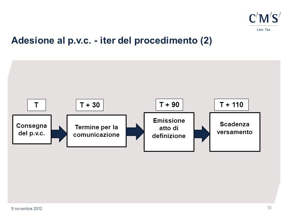 Emissione atto di definizione Termine per la comunicazione