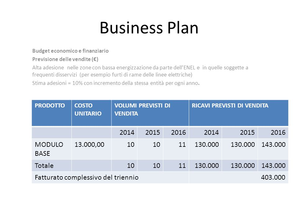 Business Plan 2014 2015 2016 MODULO BASE 13.000,00 10 11 130.000