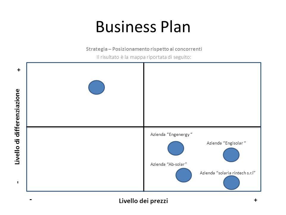 Business Plan - - + Livello di differenziazione Livello dei prezzi +