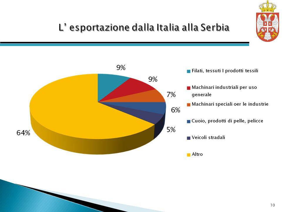 L' esportazione dalla Italia alla Serbia