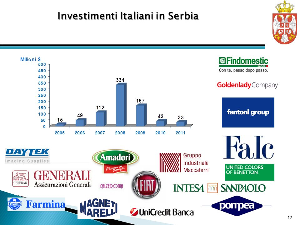 Investimenti Italiani in Serbia