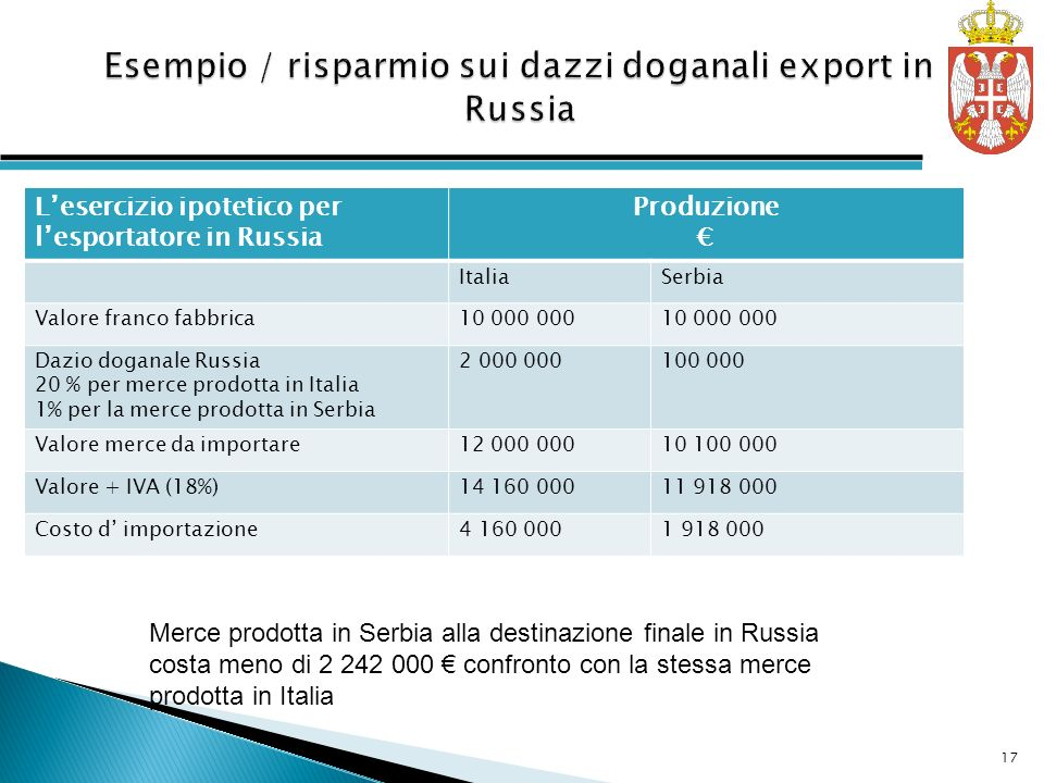 Esempio / risparmio sui dazzi doganali export in Russia