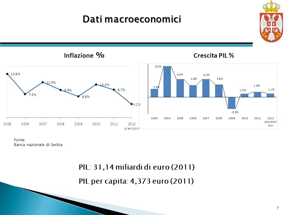 Dati macroeconomici Inflazione % Crescita PIL %