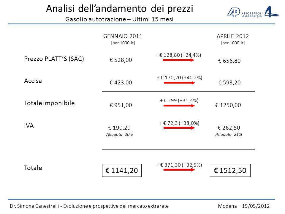 Analisi dell'andamento dei prezzi