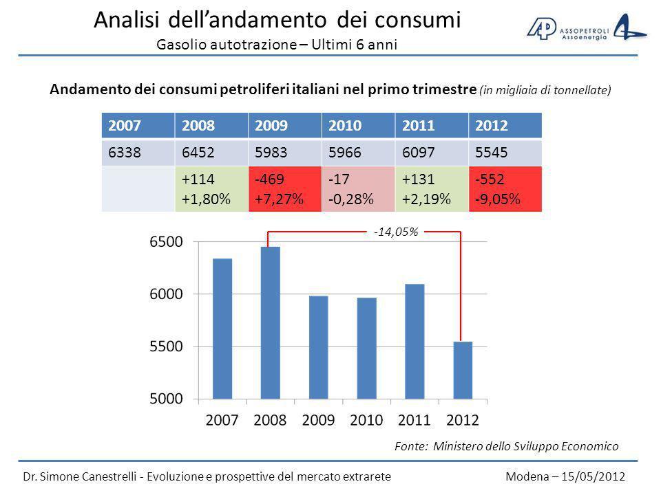 Analisi dell'andamento dei consumi