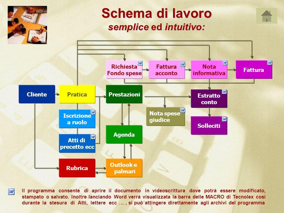 Schema di lavoro semplice ed intuitivo: