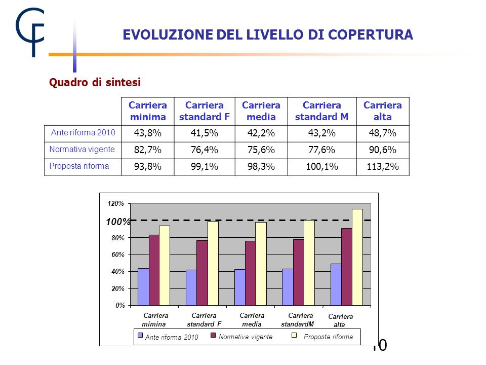 EVOLUZIONE DEL LIVELLO DI COPERTURA