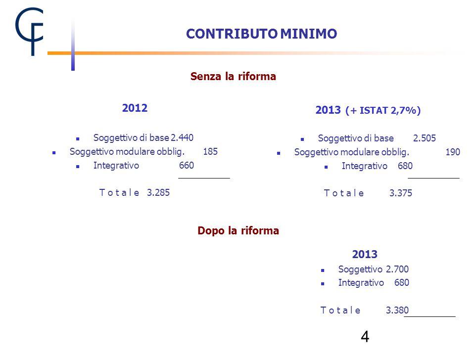 CONTRIBUTO MINIMO Senza la riforma 2012 2013 (+ ISTAT 2,7%)
