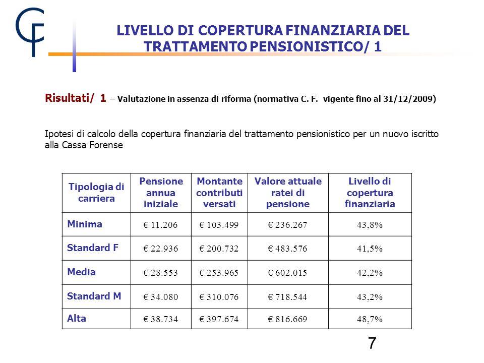 LIVELLO DI COPERTURA FINANZIARIA DEL TRATTAMENTO PENSIONISTICO/ 1