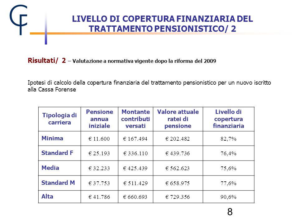 LIVELLO DI COPERTURA FINANZIARIA DEL TRATTAMENTO PENSIONISTICO/ 2