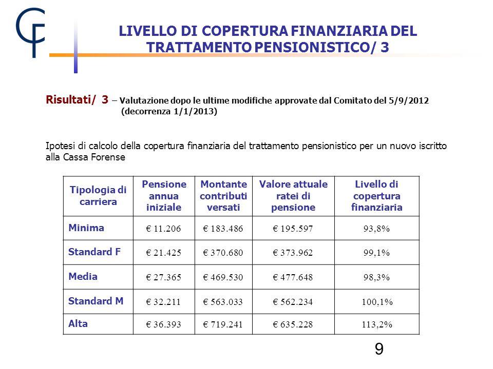 LIVELLO DI COPERTURA FINANZIARIA DEL TRATTAMENTO PENSIONISTICO/ 3