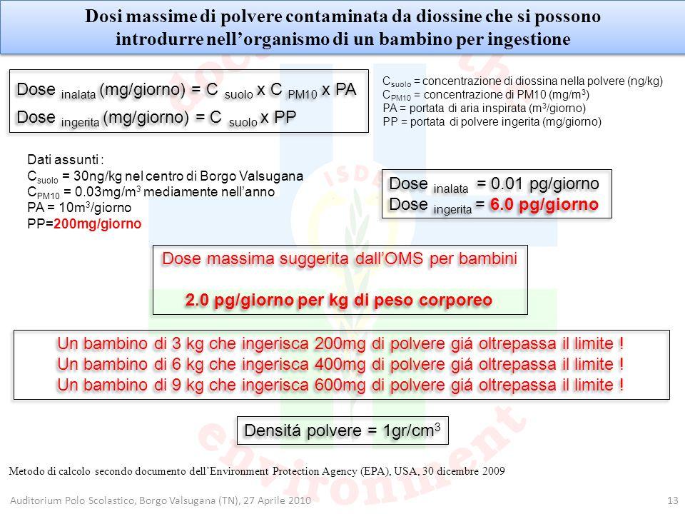 Dosi massime di polvere contaminata da diossine che si possono